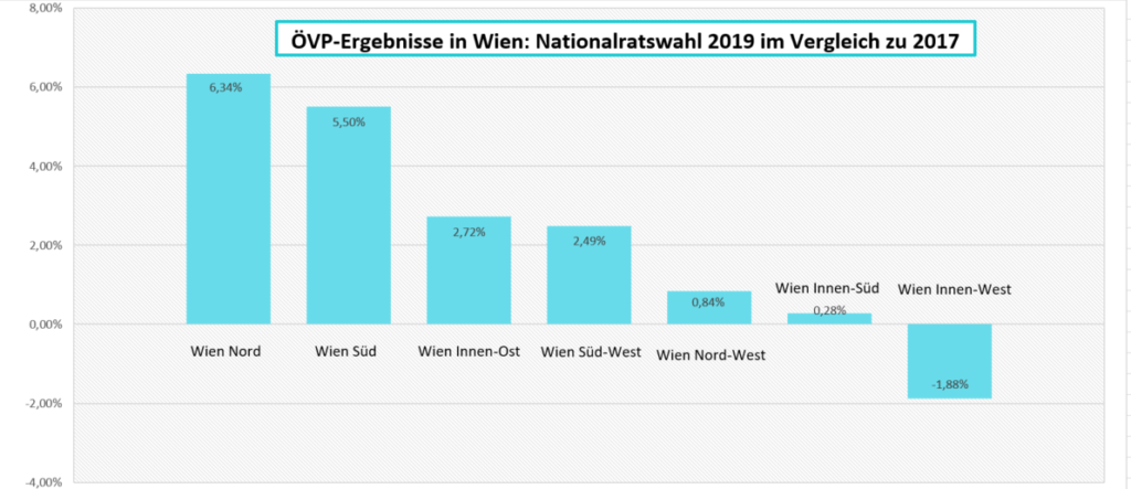 Wahlkampf-Rückblick Wien Nord 1